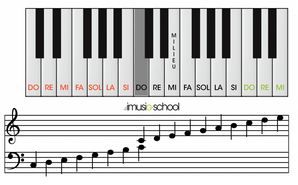 Online Piano Your Free Virtual Online Piano Imusic School
