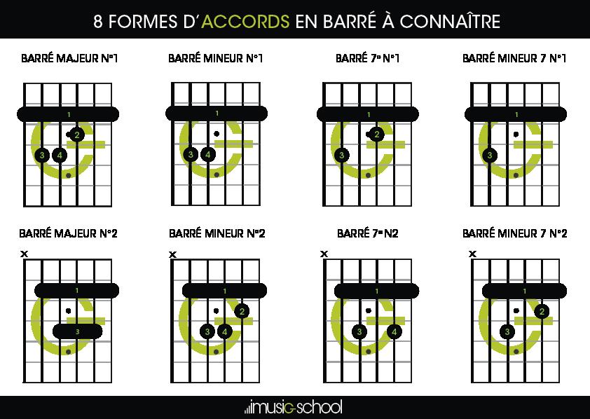 Accord barré - Fiche pratique accords guitare barré débutant - 8 accords barrés à connaitre !