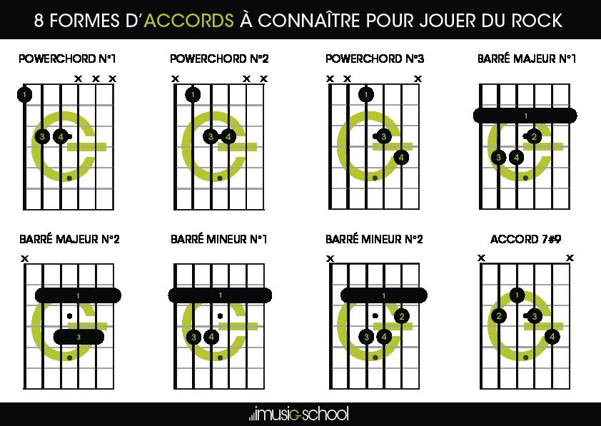 Accords rock 8 formes d 39 accords conna tre pour jouer - Jouer au coups de midi gratuitement ...
