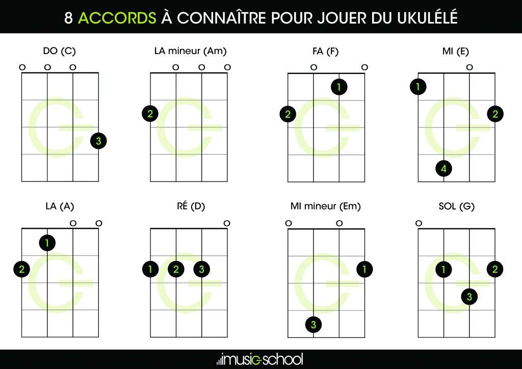 Fiche pratique - Accords de ukulele débutant gratuit pdf