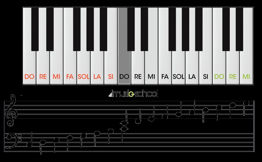 Piano Online Teclado Interactivo En Línea Tu Escuela Imusic School