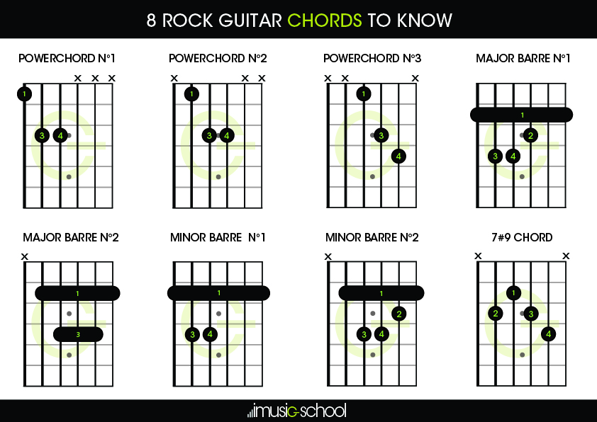 Rock Guitar Chords | 8 Rock Guitar Chords to know | imusic